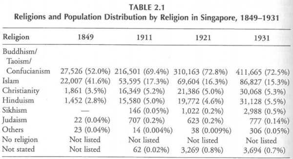 Religion in early Singapore