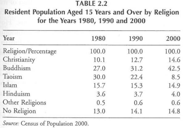 Singapore census 1980-2000