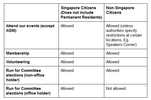 citizens non citizens table
