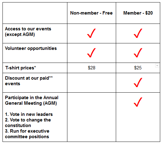 hss membership fees table 2016