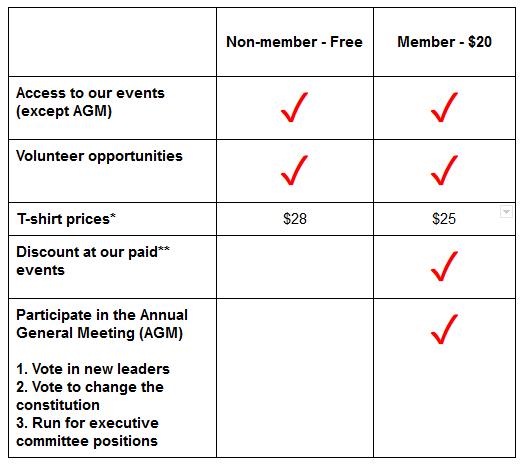 hss membership fees table 2016