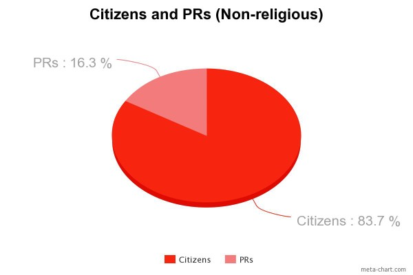 Citizens and PRs